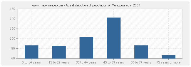 Age distribution of population of Montipouret in 2007