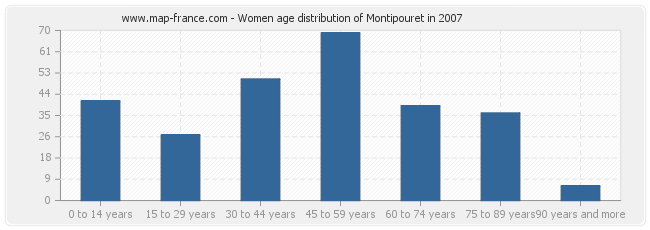 Women age distribution of Montipouret in 2007
