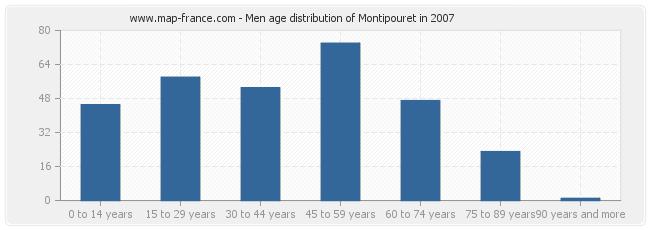 Men age distribution of Montipouret in 2007