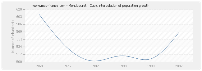 Montipouret : Cubic interpolation of population growth