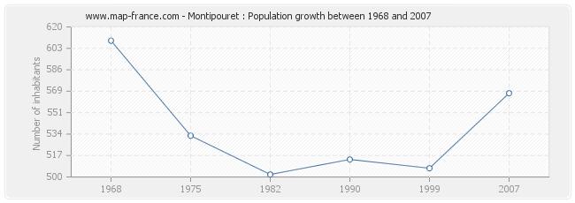 Population Montipouret