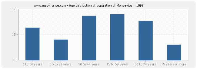Age distribution of population of Montlevicq in 1999
