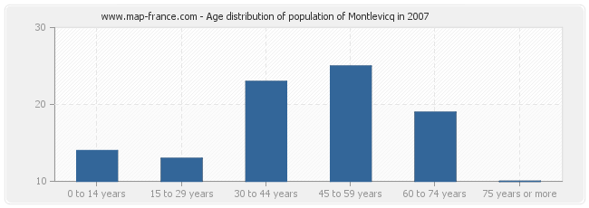 Age distribution of population of Montlevicq in 2007