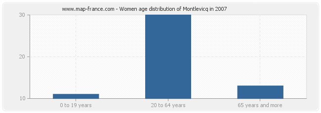 Women age distribution of Montlevicq in 2007