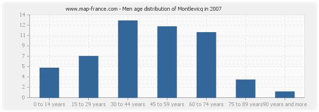 Men age distribution of Montlevicq in 2007