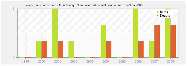 Montlevicq : Number of births and deaths from 1999 to 2008