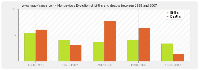 Montlevicq : Evolution of births and deaths between 1968 and 2007