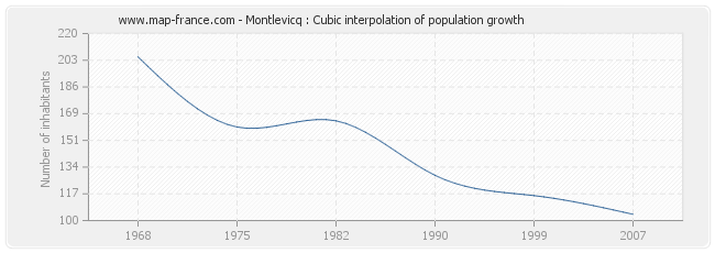 Montlevicq : Cubic interpolation of population growth