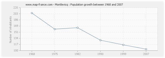 Population Montlevicq
