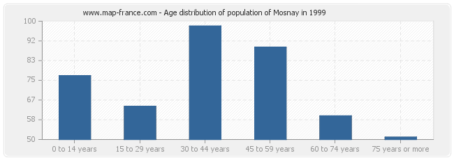 Age distribution of population of Mosnay in 1999