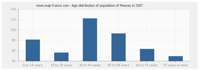 Age distribution of population of Mosnay in 2007