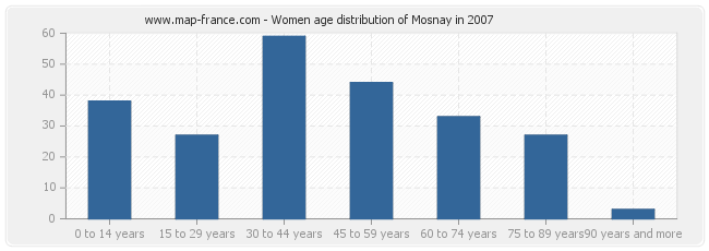 Women age distribution of Mosnay in 2007
