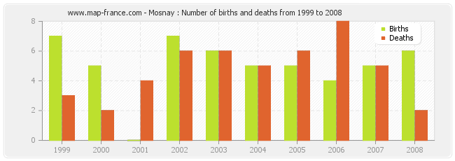 Mosnay : Number of births and deaths from 1999 to 2008