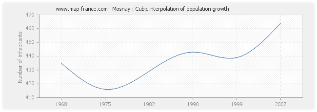 Mosnay : Cubic interpolation of population growth
