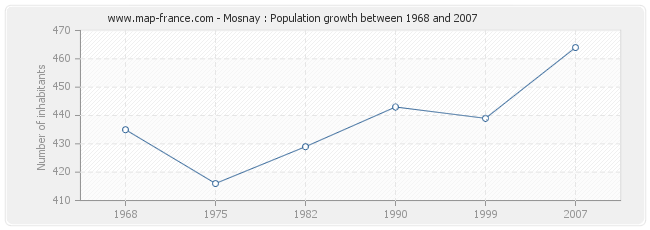 Population Mosnay
