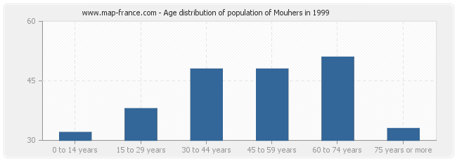 Age distribution of population of Mouhers in 1999