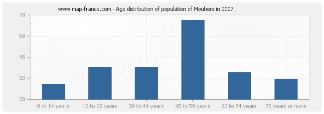 Age distribution of population of Mouhers in 2007
