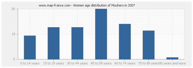 Women age distribution of Mouhers in 2007