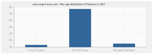 Men age distribution of Mouhers in 2007