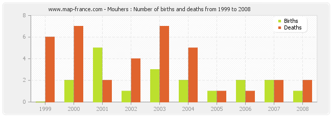 Mouhers : Number of births and deaths from 1999 to 2008