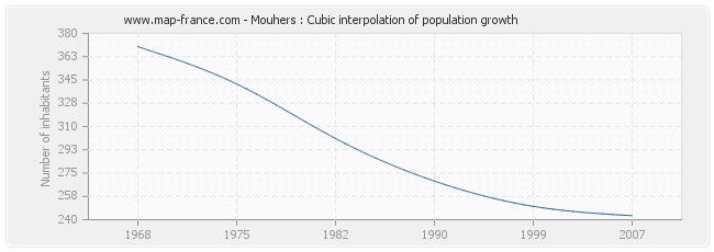 Mouhers : Cubic interpolation of population growth