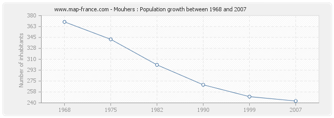 Population Mouhers