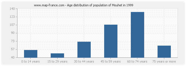 Age distribution of population of Mouhet in 1999