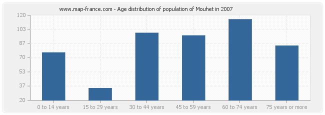 Age distribution of population of Mouhet in 2007