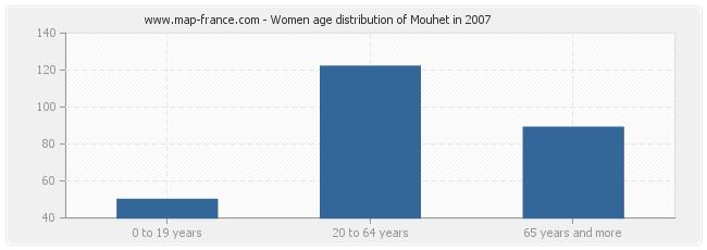 Women age distribution of Mouhet in 2007