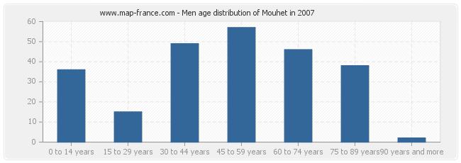 Men age distribution of Mouhet in 2007