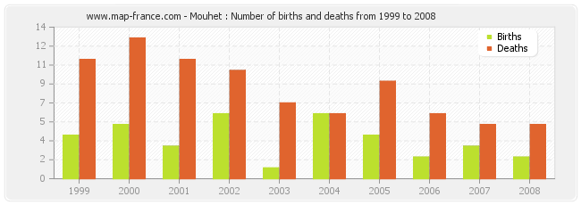 Mouhet : Number of births and deaths from 1999 to 2008
