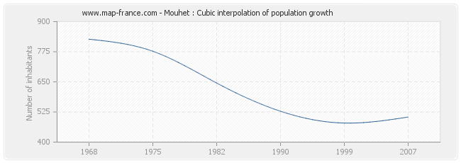 Mouhet : Cubic interpolation of population growth
