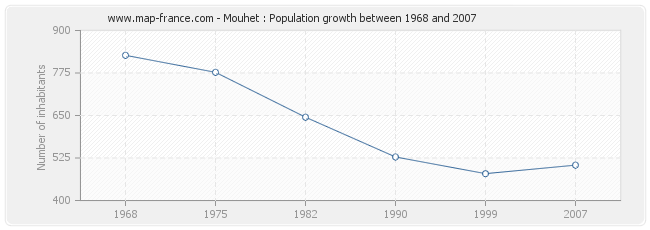Population Mouhet