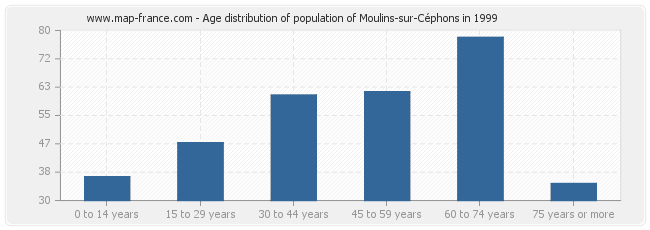 Age distribution of population of Moulins-sur-Céphons in 1999