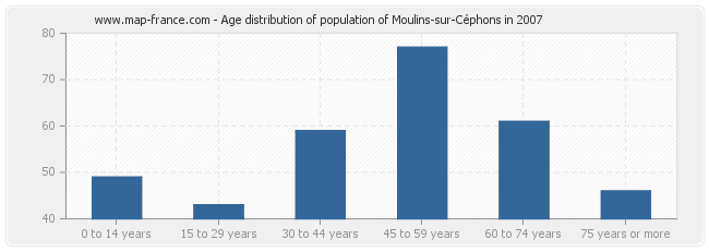Age distribution of population of Moulins-sur-Céphons in 2007
