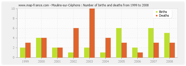 Moulins-sur-Céphons : Number of births and deaths from 1999 to 2008