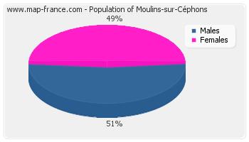 Sex distribution of population of Moulins-sur-Céphons in 2007