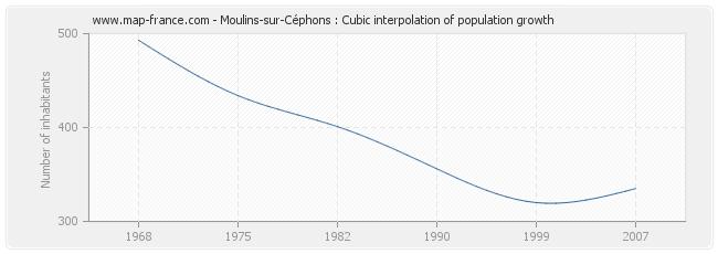 Moulins-sur-Céphons : Cubic interpolation of population growth