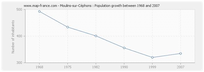 Population Moulins-sur-Céphons