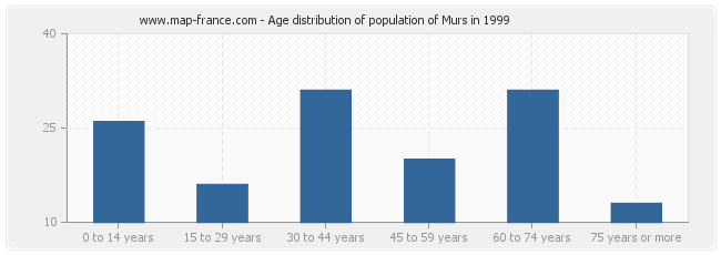 Age distribution of population of Murs in 1999