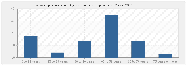 Age distribution of population of Murs in 2007