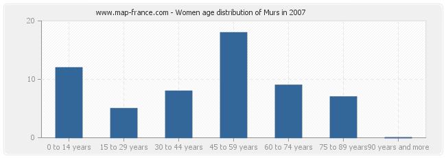 Women age distribution of Murs in 2007