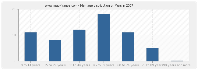 Men age distribution of Murs in 2007