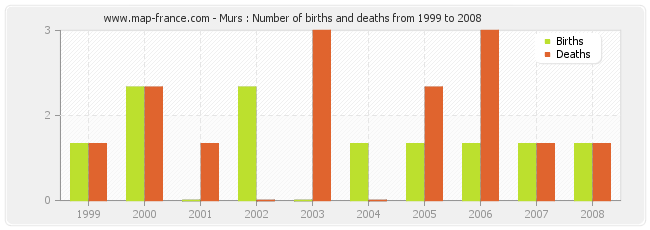 Murs : Number of births and deaths from 1999 to 2008