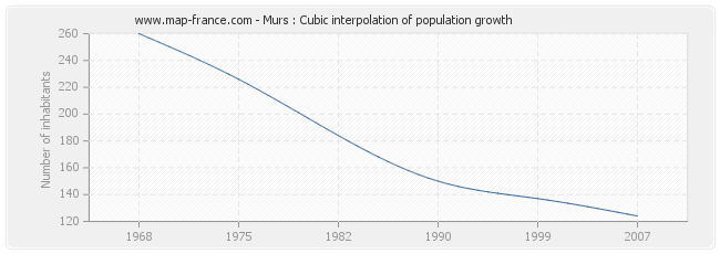 Murs : Cubic interpolation of population growth