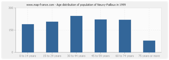 Age distribution of population of Neuvy-Pailloux in 1999