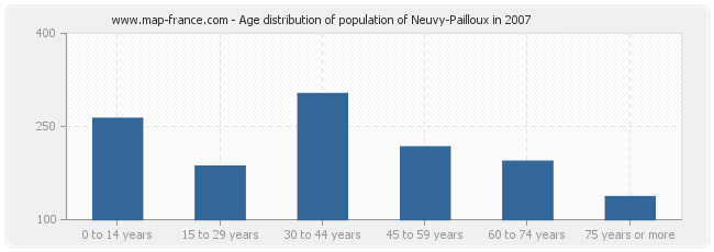 Age distribution of population of Neuvy-Pailloux in 2007