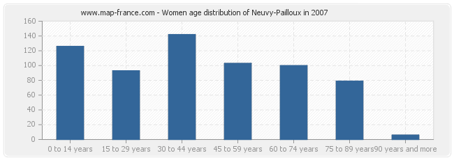 Women age distribution of Neuvy-Pailloux in 2007