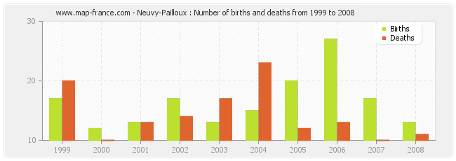 Neuvy-Pailloux : Number of births and deaths from 1999 to 2008