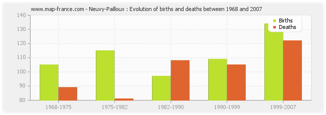 Neuvy-Pailloux : Evolution of births and deaths between 1968 and 2007